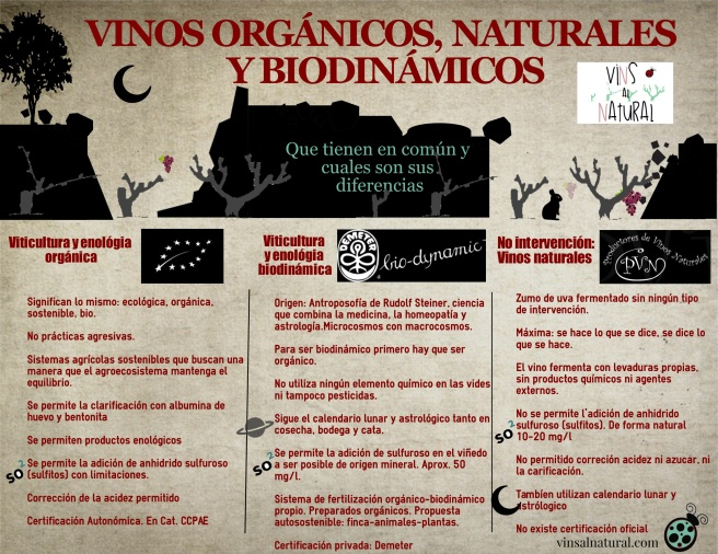Comparativavinosorgnicosnaturalesybiodnamicos
